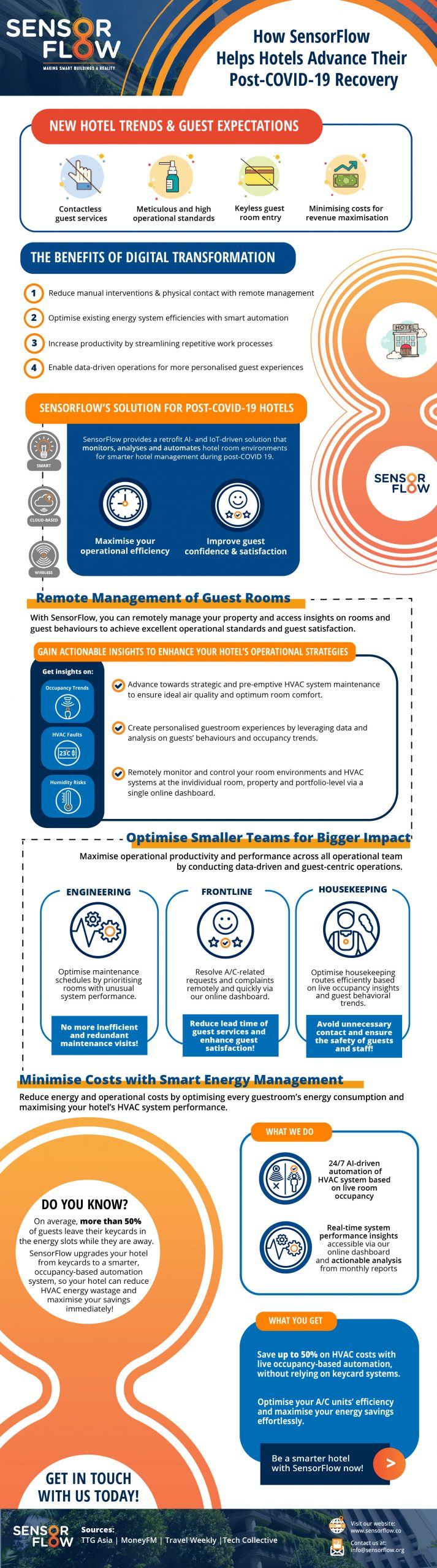 Infographic on how SensorFlow helps hotels adapt to post-COVID-19 hotel trends and contactless guest experiences